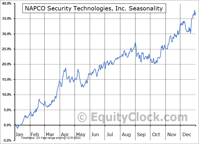 NAPCO Security Technologies, Inc. Seasonal Chart