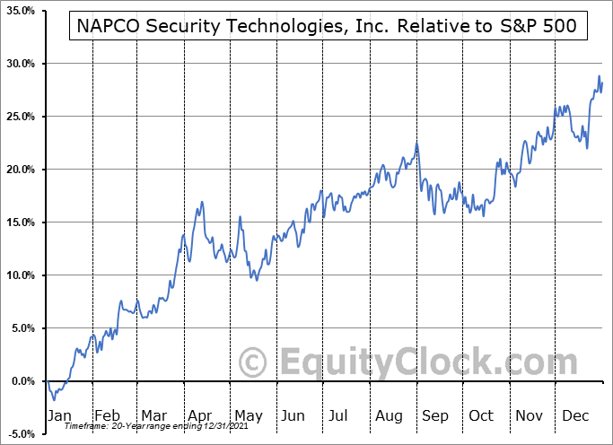 NSSC Relative to the S&P 500