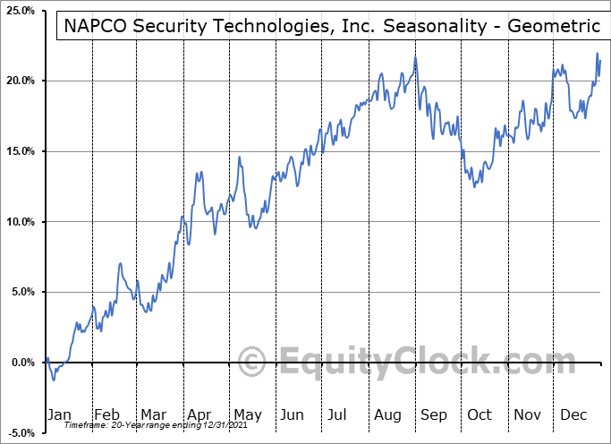 NAPCO Security Technologies, Inc. (NASD:NSSC) Seasonality