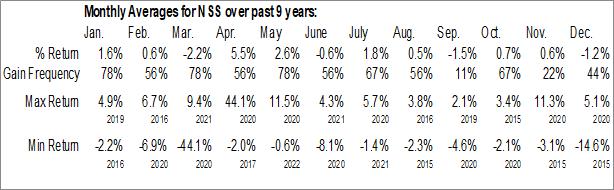Monthly Seasonal NuStar Logistics, LP (NYSE:NSS)