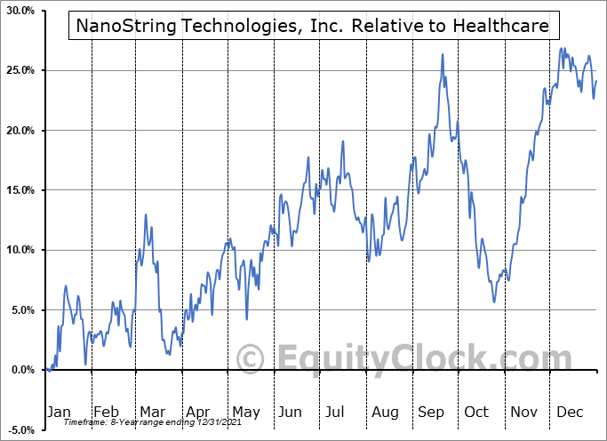 NSTG Relative to the Sector