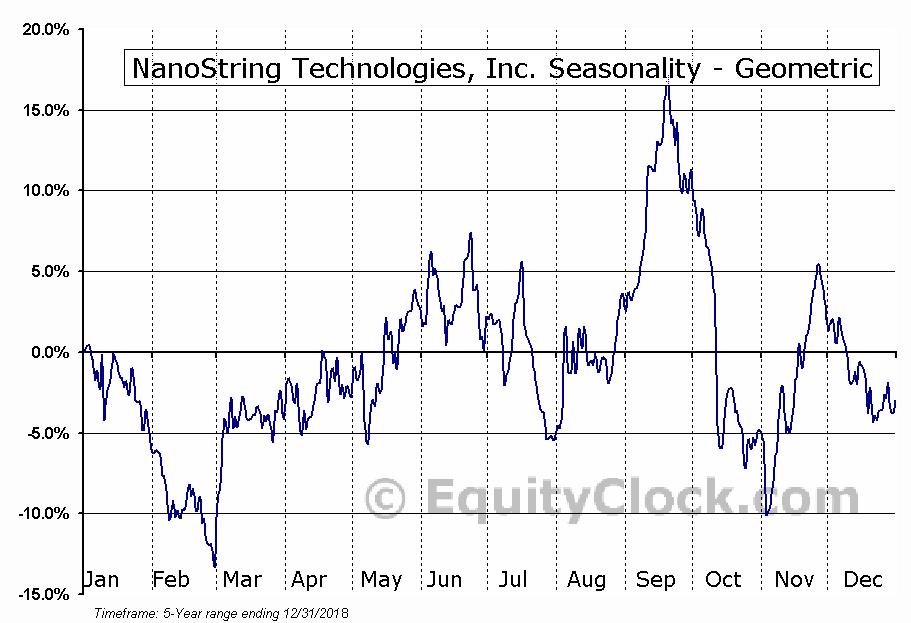 NanoString Technologies, Inc. (NASD:NSTG) Seasonality