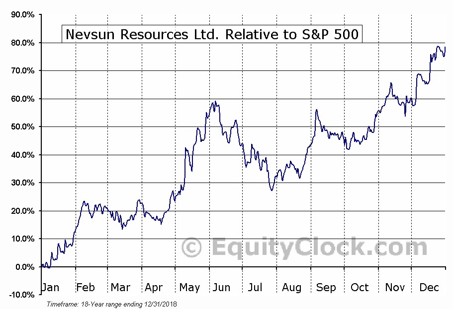 NSU.TO Relative to the S&P 500