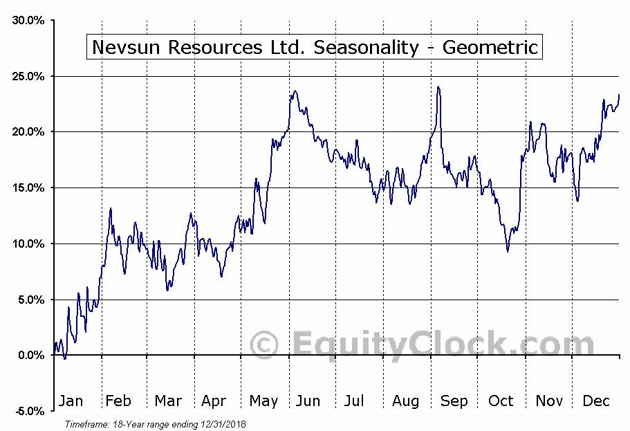 Nevsun Resources Ltd. (TSE:NSU.TO) Seasonality