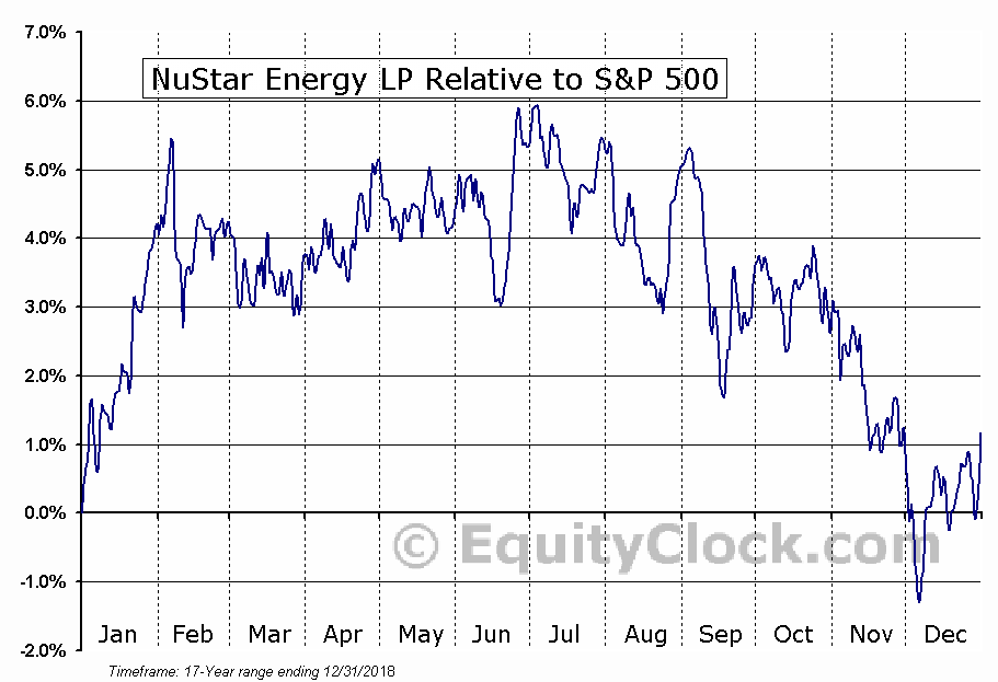 NS Relative to the S&P 500