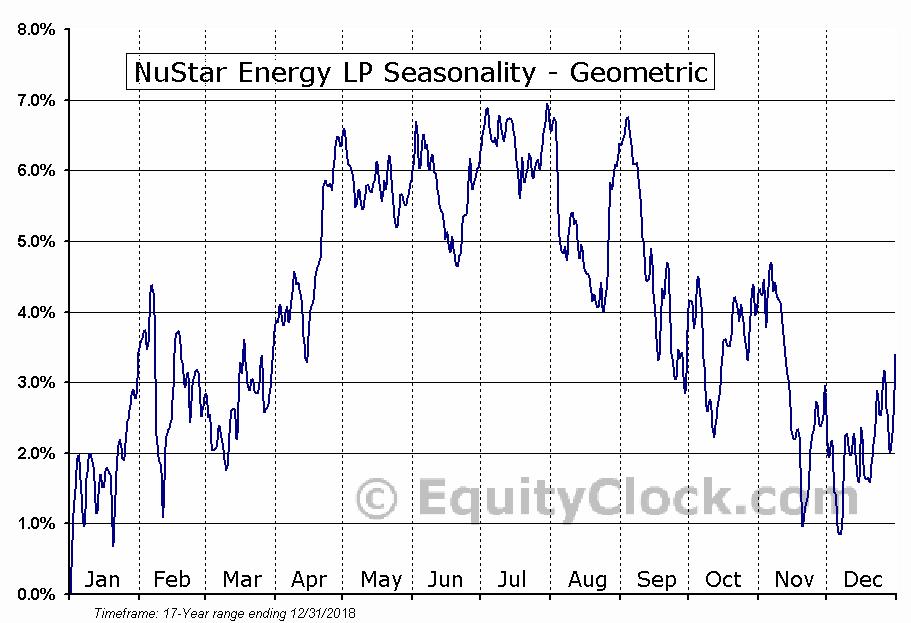 NuStar Energy LP (NYSE:NS) Seasonality