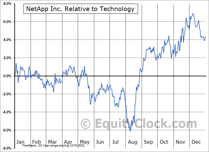NTAP Relative to the Sector