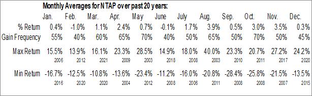 Monthly Seasonal NetApp Inc. (NASD:NTAP)