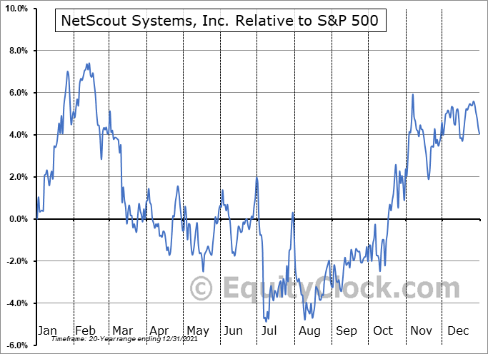 NTCT Relative to the S&P 500