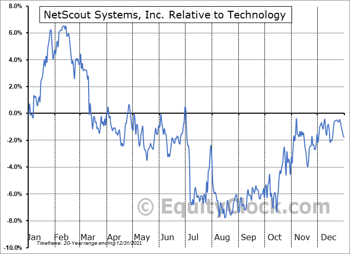 NTCT Relative to the Sector