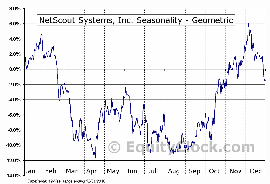 NetScout Systems, Inc. (NASD:NTCT) Seasonality