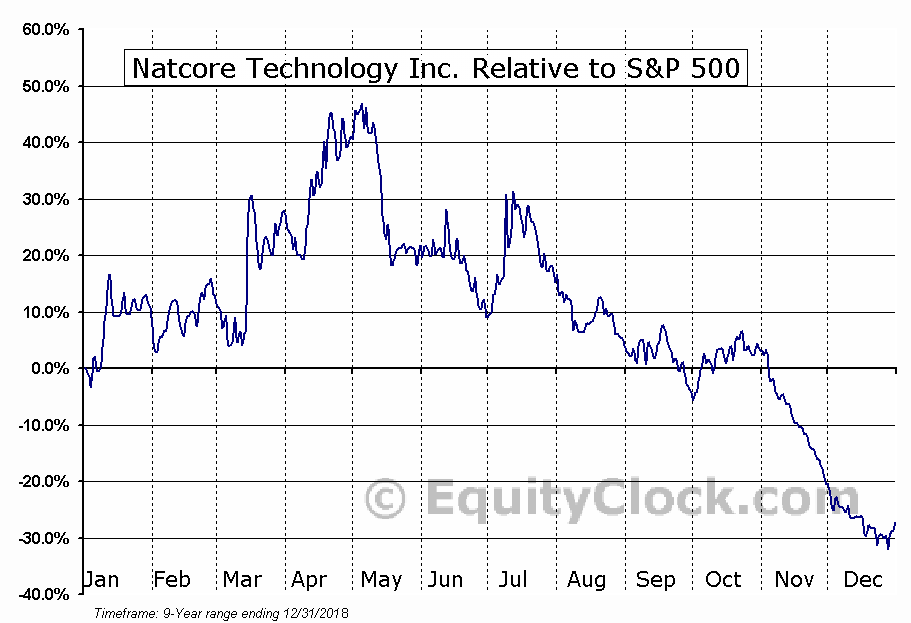 NTCXF Relative to the S&P 500