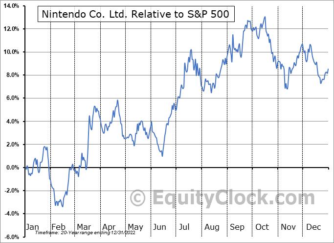 NTDOY Relative to the S&P 500