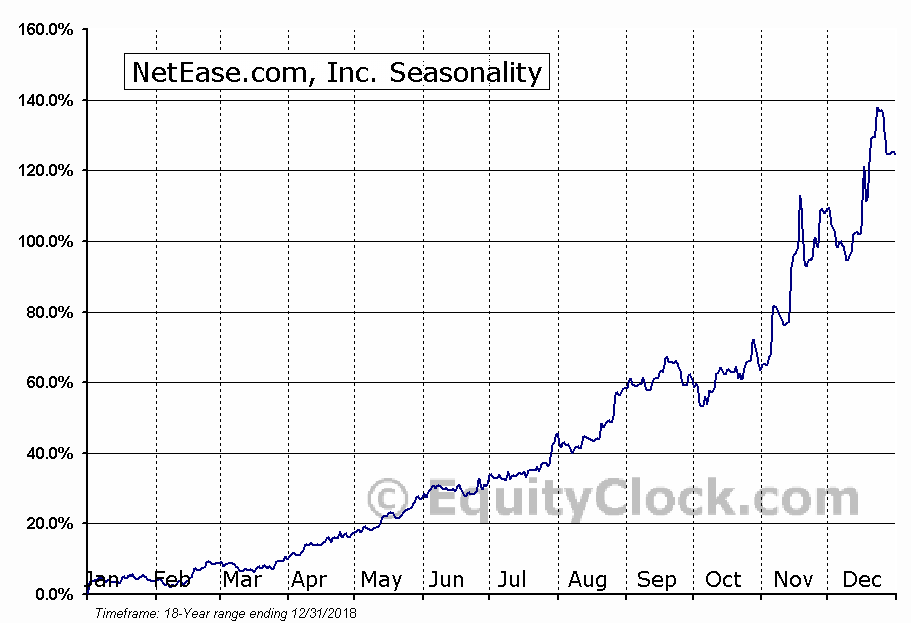 NetEase, Inc. (NTES) Seasonal Chart