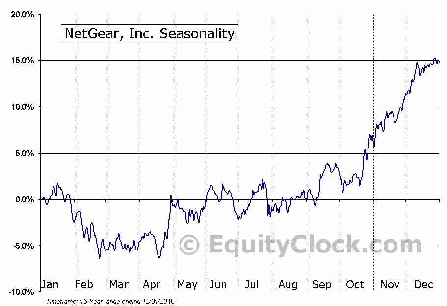 NETGEAR, Inc. (NTGR) Seasonal Chart