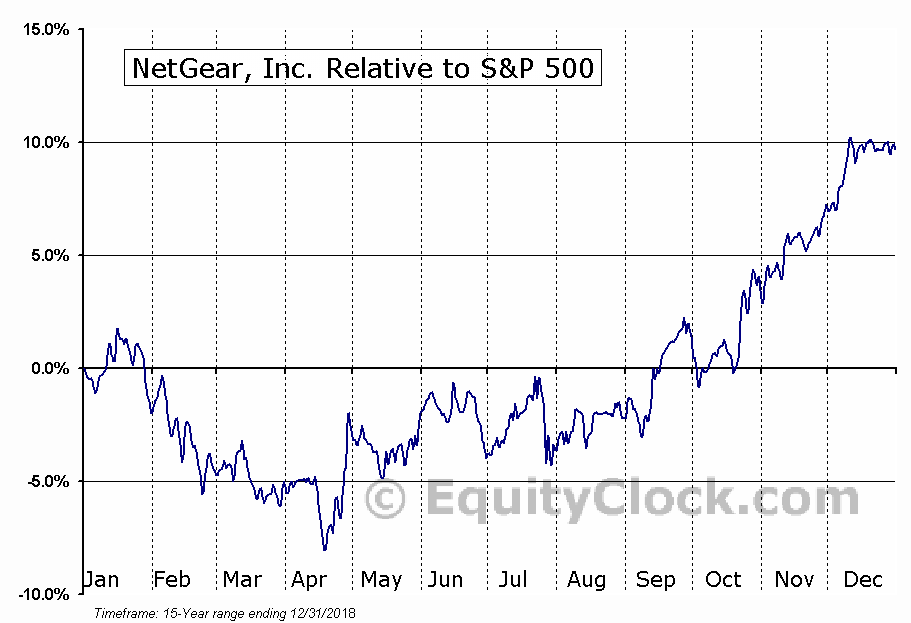 NTGR Relative to the S&P 500