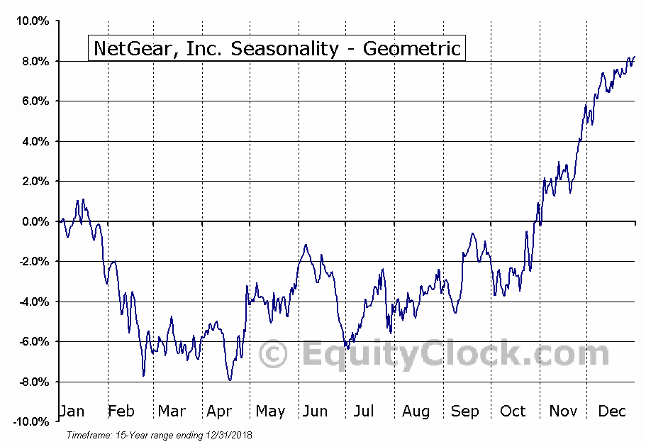 NetGear, Inc. (NASD:NTGR) Seasonality