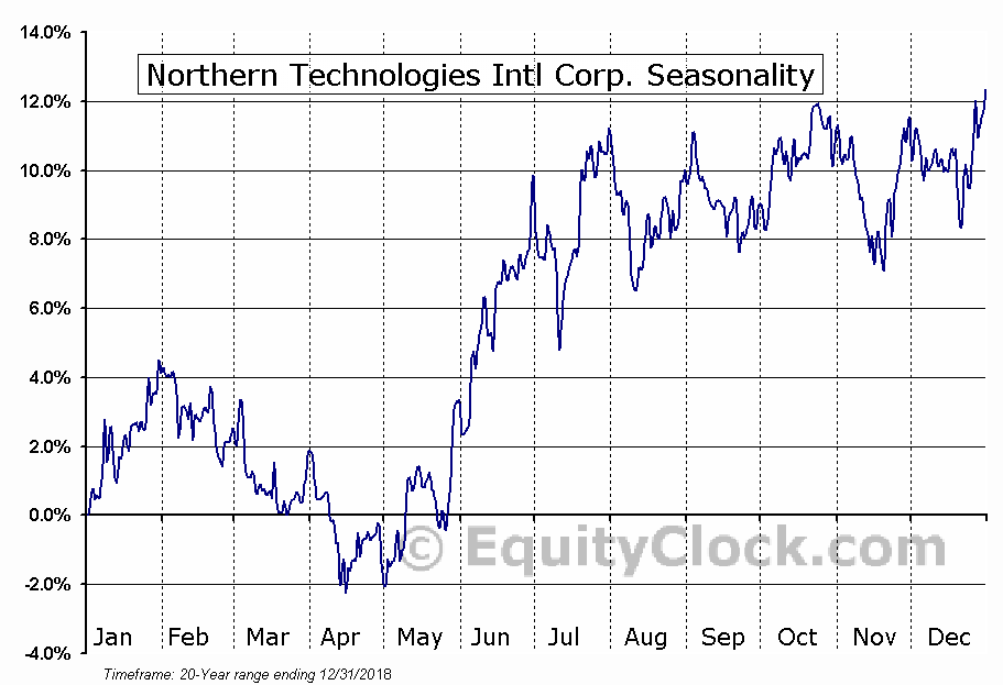 Northern Technologies International Corporation (NTIC) Seasonal Chart