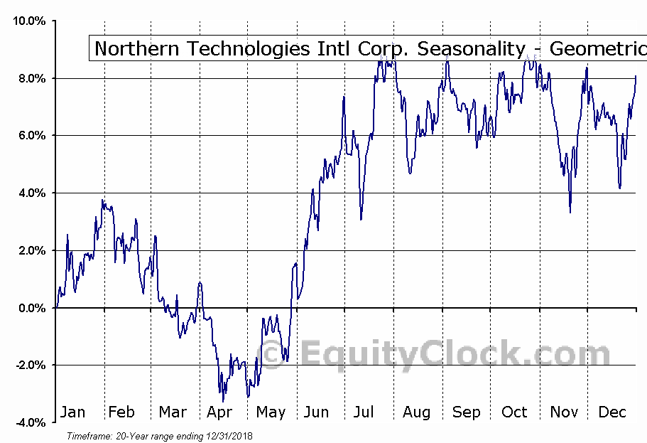 Northern Technologies Intl Corp. (NASD:NTIC) Seasonality