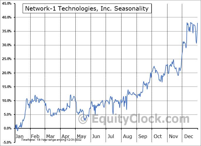 Network-1 Technologies, Inc. (AMEX:NTIP) Seasonality
