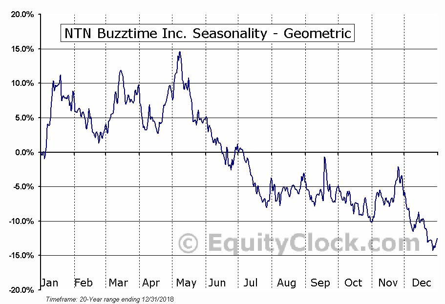 NTN Buzztime Inc. (AMEX:NTN) Seasonality