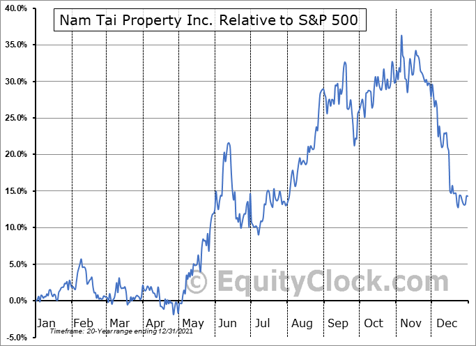 NTP Relative to the S&P 500