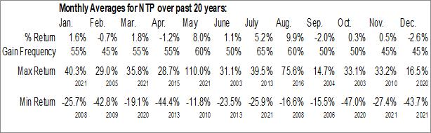 Monthly Seasonal Nam Tai Property Inc. (NYSE:NTP)