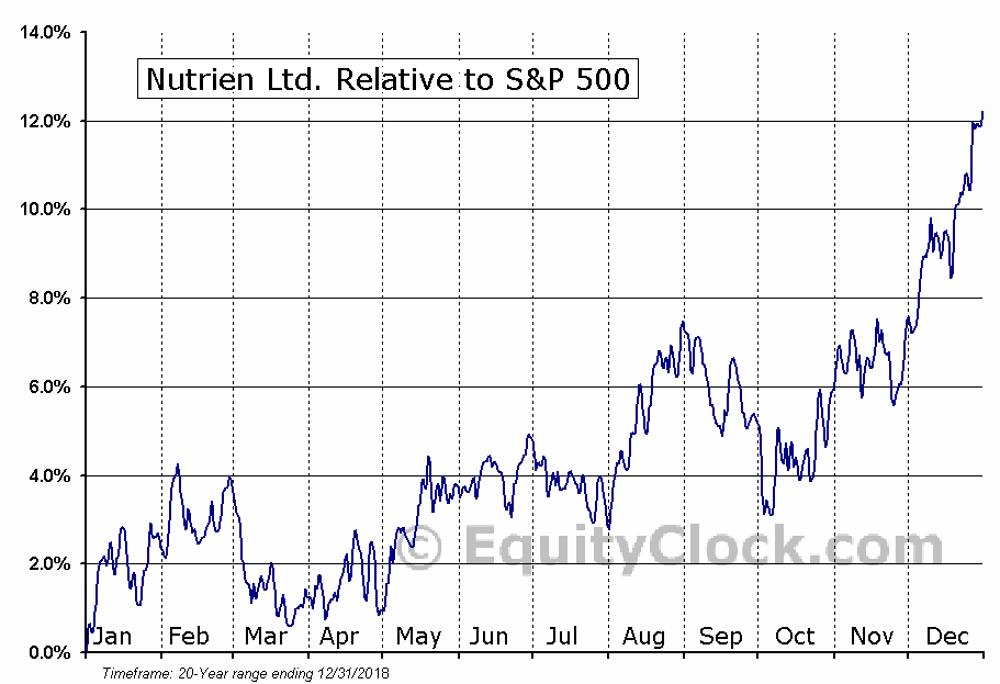 NTR.TO Relative to the S&P 500