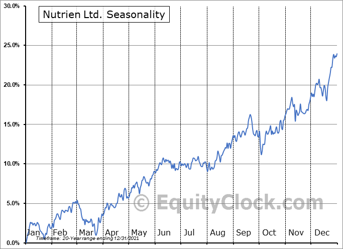 Nutrien Ltd. Seasonal Chart