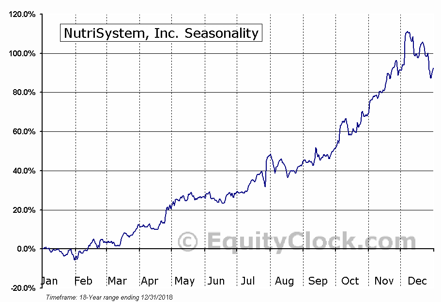 NutriSystem Inc (NTRI) Seasonal Chart