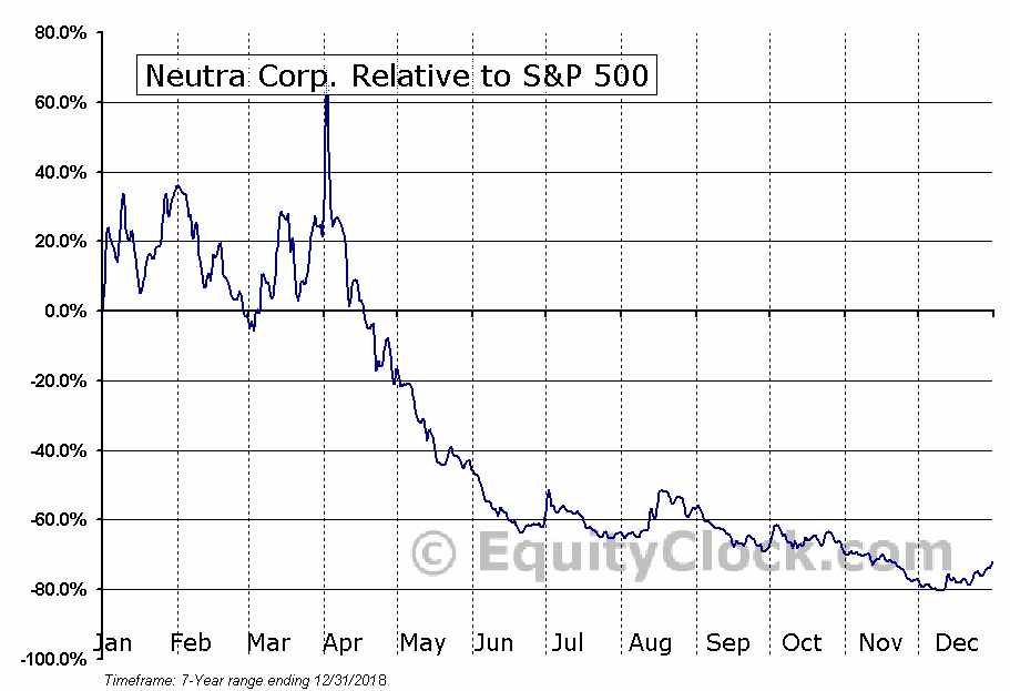 NTRR Relative to the S&P 500