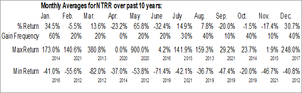 Monthly Seasonal Neutra Corp. (OTCMKT:NTRR)