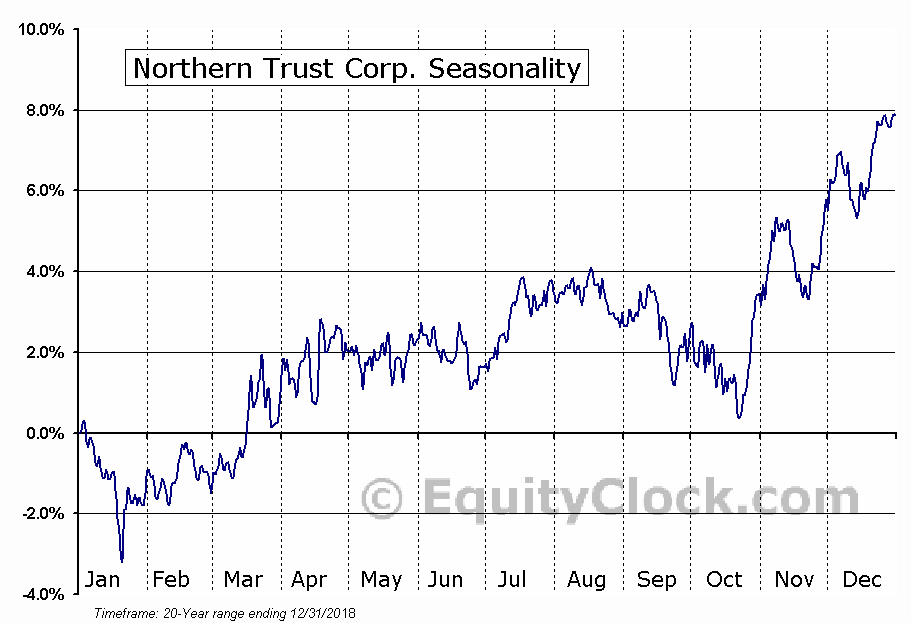 Northern Trust Corporation (NTRS) Seasonal Chart