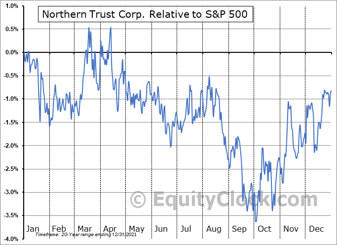 NTRS Relative to the S&P 500
