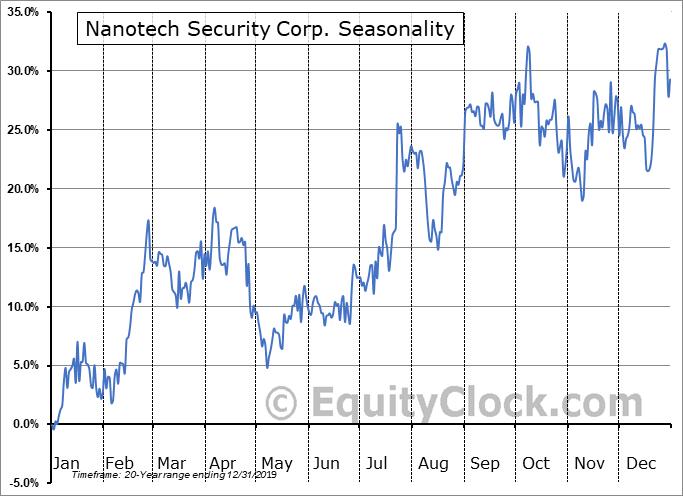 Nanotech Security Corp. (TSXV:NTS.V) Seasonality