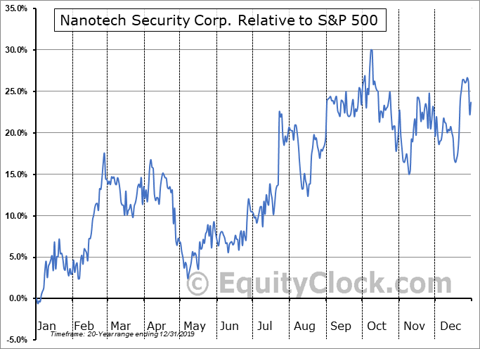 NTS.V Relative to the S&P 500