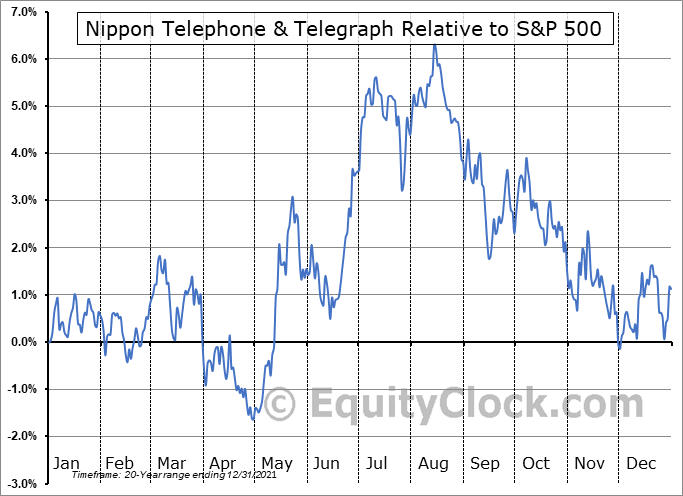 NTTYY Relative to the S&P 500