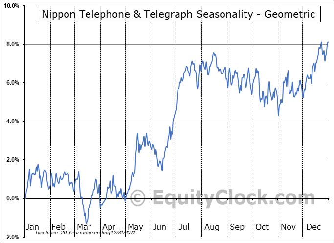 Nippon Telephone & Telegraph (OTCMKT:NTTYY) Seasonality