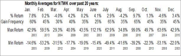 Monthly Seasonal NetSol Technologies, Inc. (NASD:NTWK)