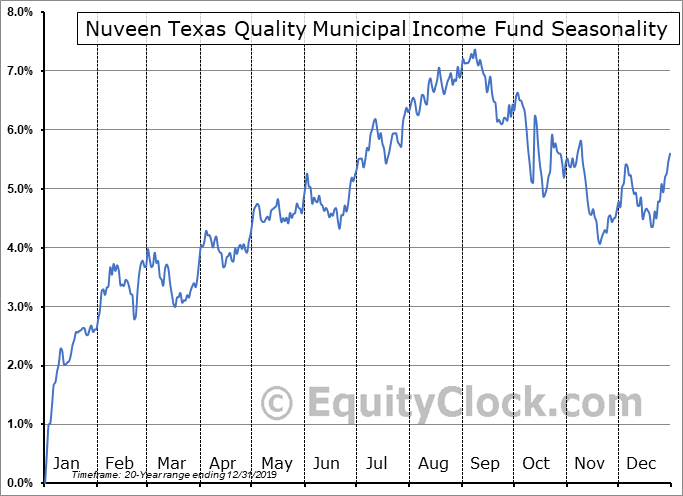 Nuveen Texas Quality Municipal Income Fund (NYSE:NTX) Seasonality