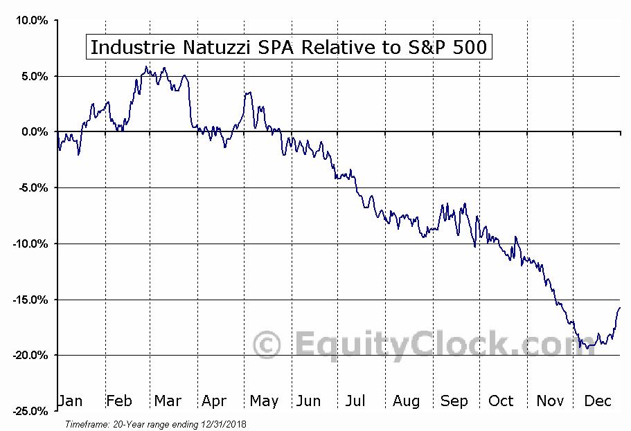 NTZ Relative to the S&P 500