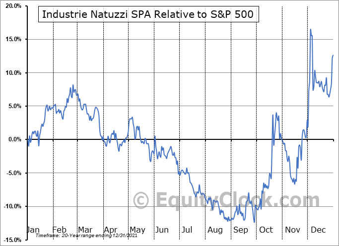 NTZ Relative to the S&P 500