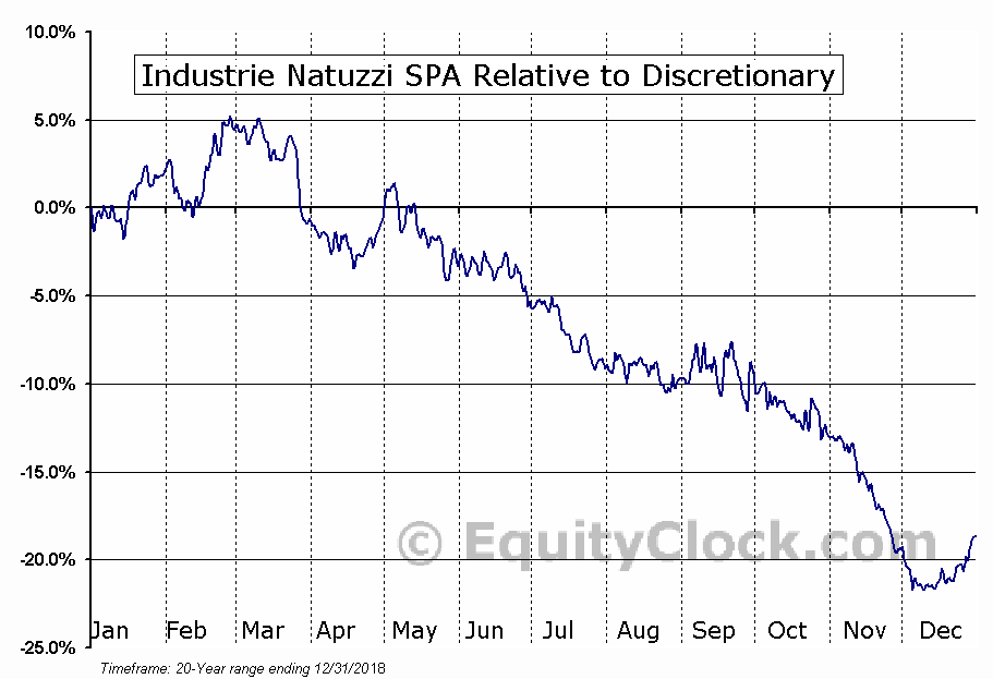 NTZ Relative to the Sector