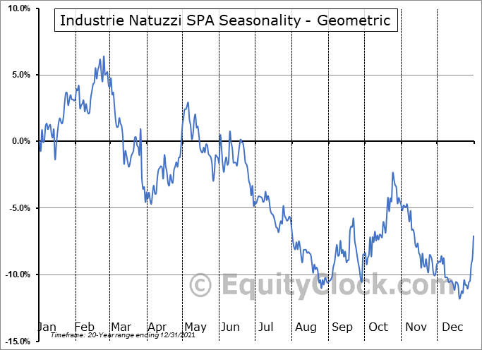 Industrie Natuzzi SPA (NYSE:NTZ) Seasonality