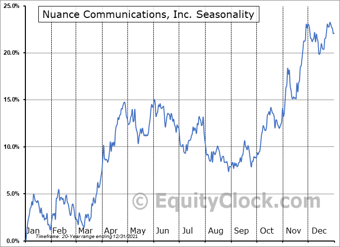 Nuance Communications, Inc. Seasonal Chart