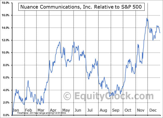 NUAN Relative to the S&P 500
