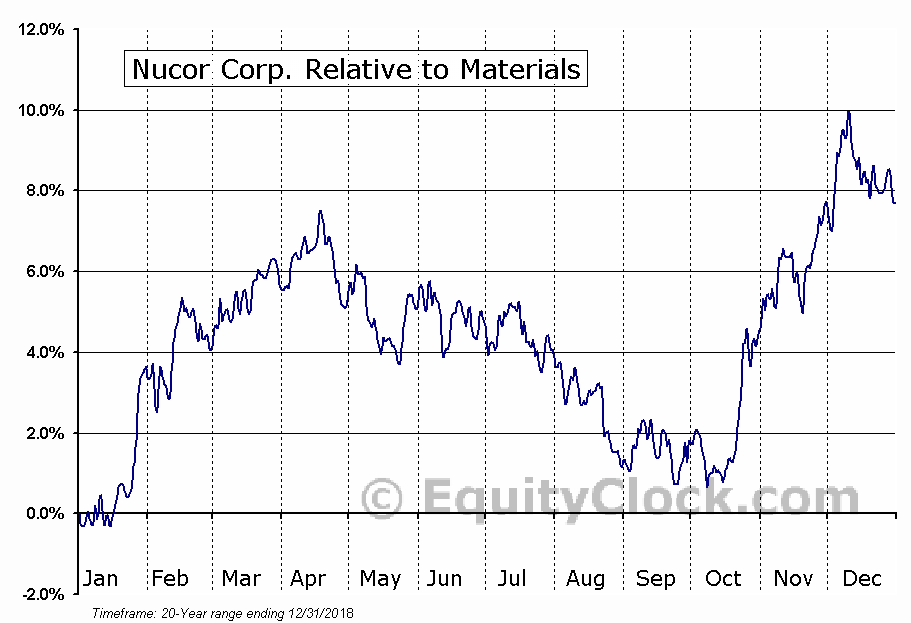 Nucor Corporation Nysenue Seasonal Chart Equity Clock