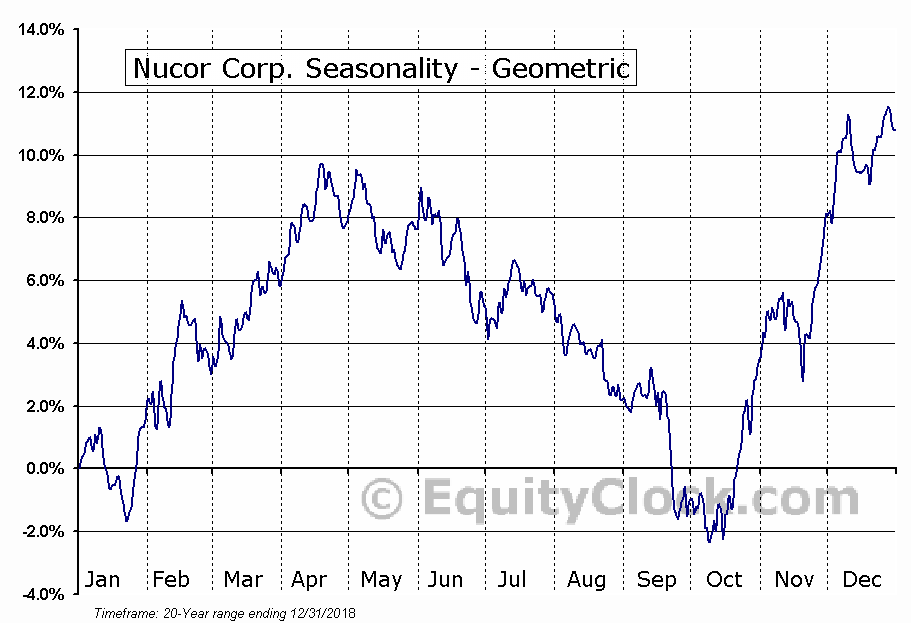 Nucor Corp. (NYSE:NUE) Seasonality