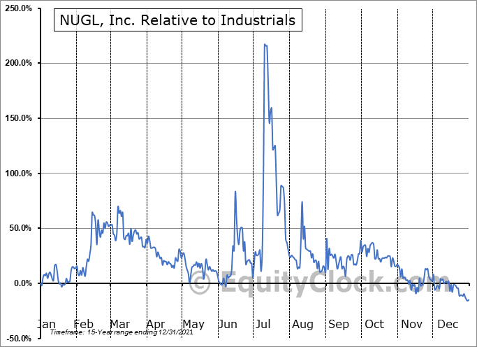 NUGL Relative to the Sector