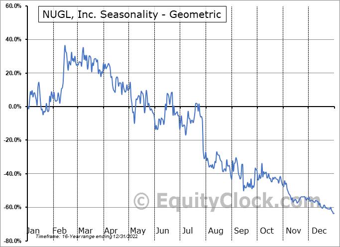 NUGL, Inc. (OTCMKT:NUGL) Seasonality